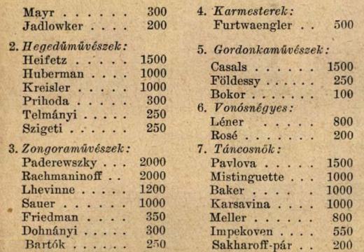 1926年音樂家大師們的演奏費名單/海飛茲,拉赫曼尼諾夫,巴爾托克榜上有名